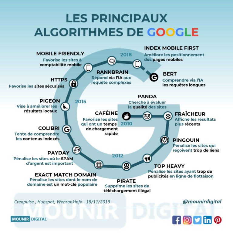 Principaux algorithmes Google